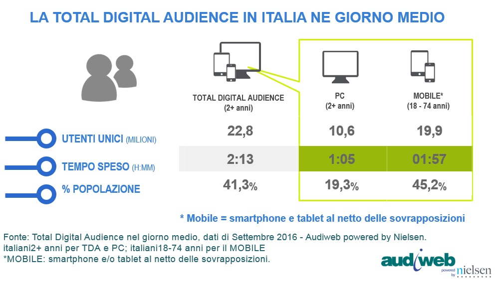 audiweb total digital audience settembre 2016