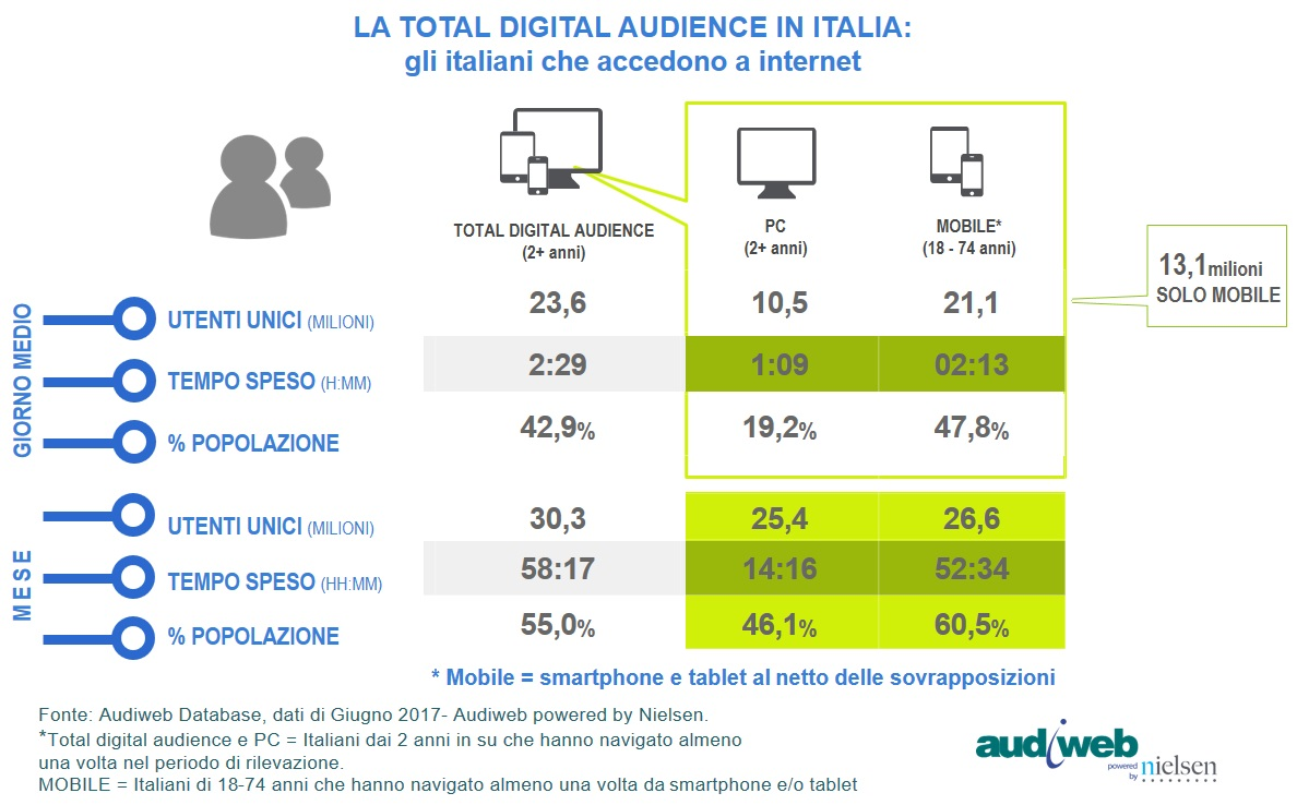 Audiweb Total Digital Audience_Giugno 2017