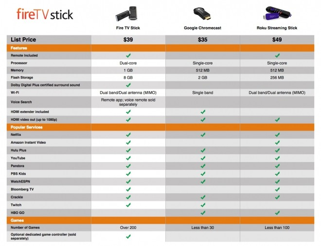49311-confronto-amazon-fire-tv-stick-chromecast-roku-streaming-stick