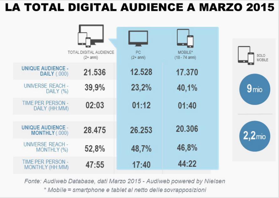 Total_digital_audience_marzo_2015
