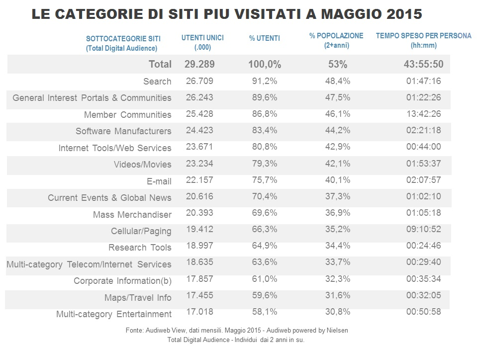 total_digital_audience_TOPsiti_maggio2015