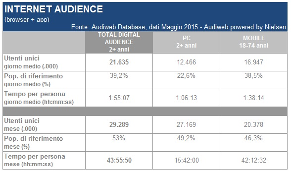 total_digital_audience_maggio2015-1