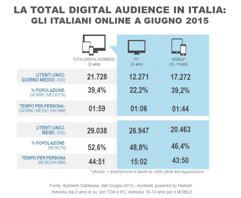 total_digital_audience_giugno2015
