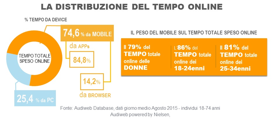 Total_digital_audience_DISTRIBUZIONEtempo_agosto2015