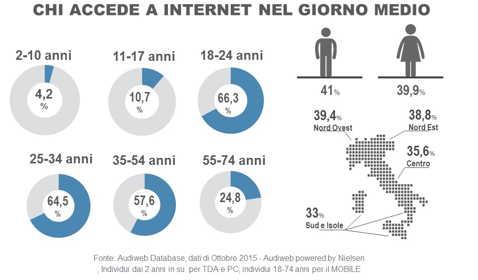 total_digital_audience_profili_ottobre2015