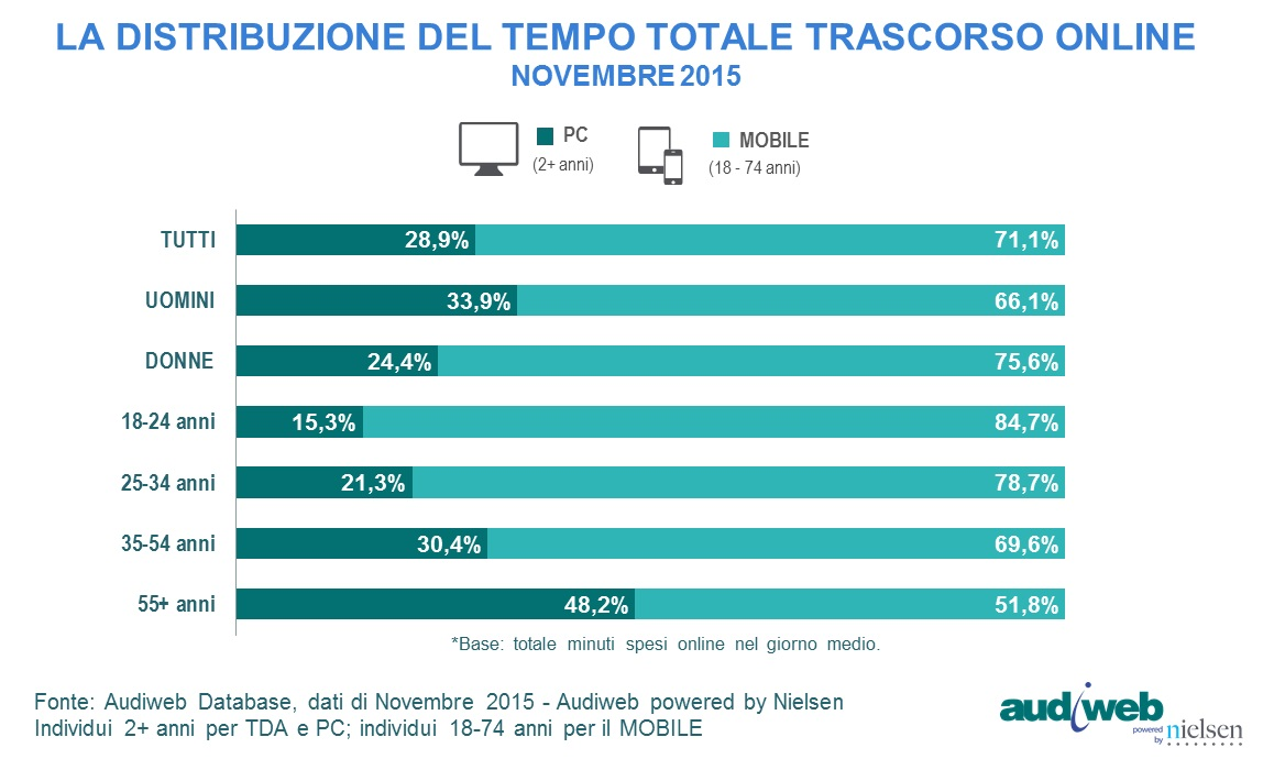 total_digital_audience_TempoTotale_novembre2015