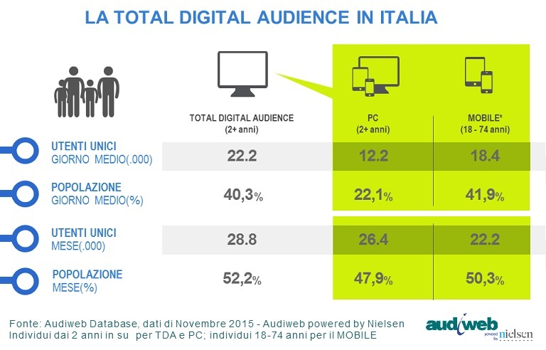 total_digital_audience_novembre2015