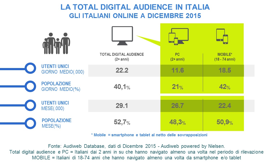 TotalDigitalAudience_dicembre2015