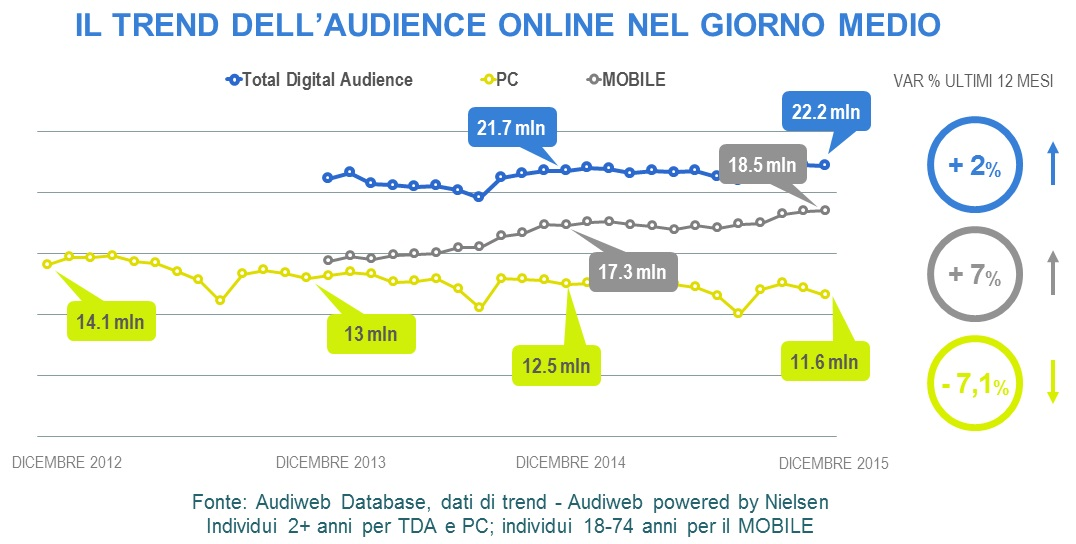 trend_audience_online