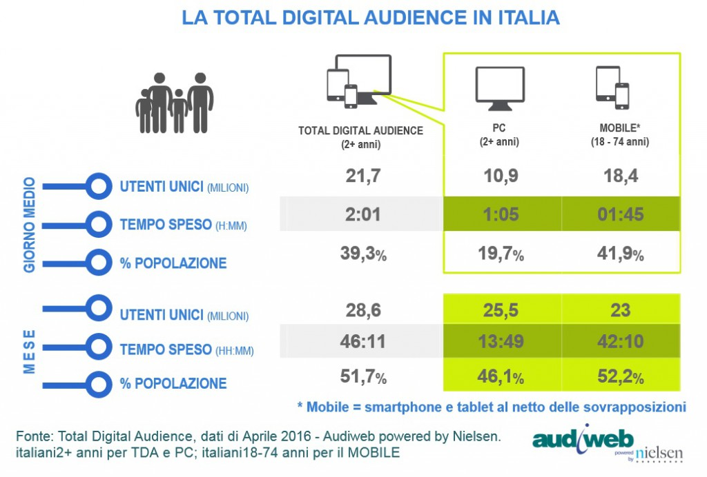 Audiweb Total Digital Audience aprile2016
