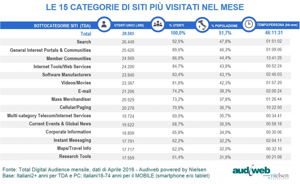 Audiweb Total Digital Audience categorie mese aprile 2016