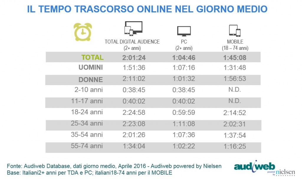 Audiweb Total Digital Audience tempo aprile 2016