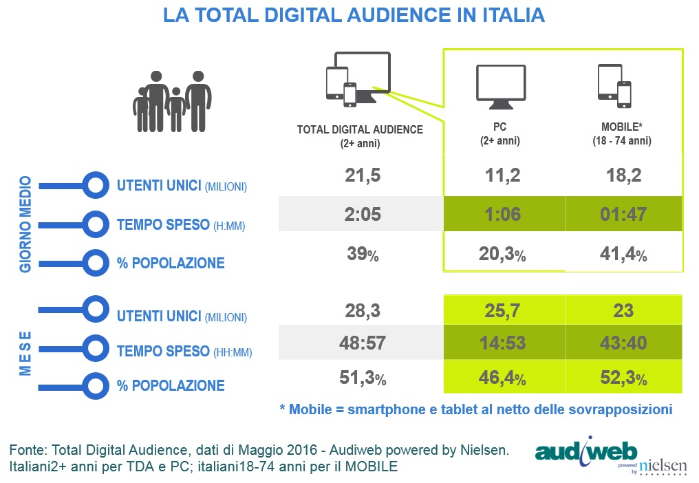 Audiweb Total Digital Audience maggio 2016