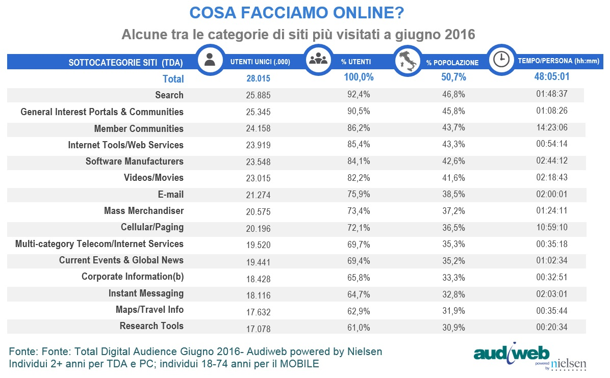 Audiweb Total Digital Audience categorie siti giugno 2016