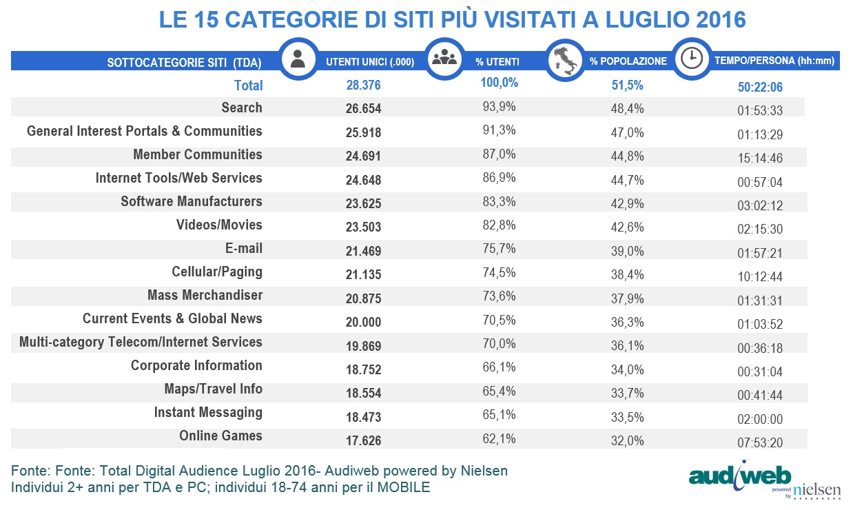 total digital audience categorie siti luglio 2016