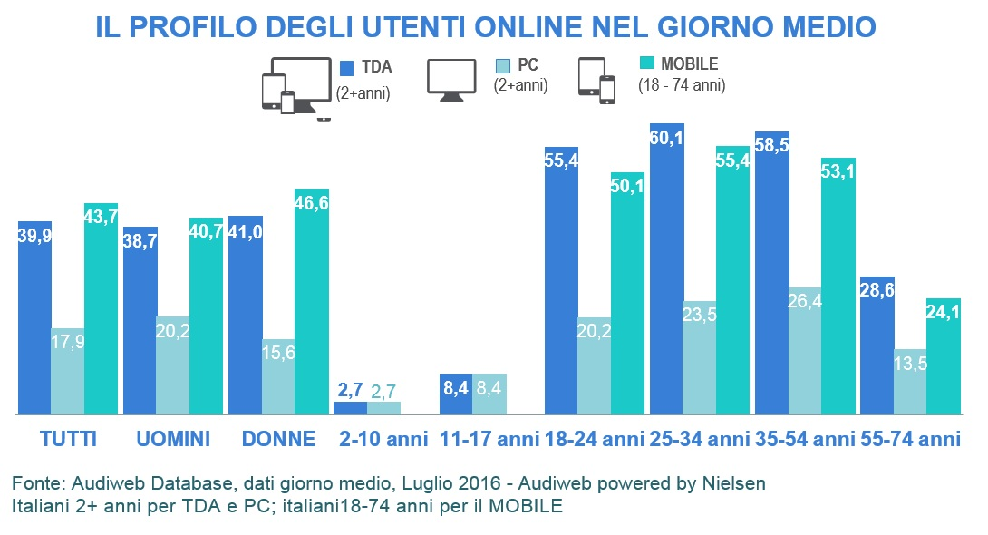 total digital audience profili luglio 2016