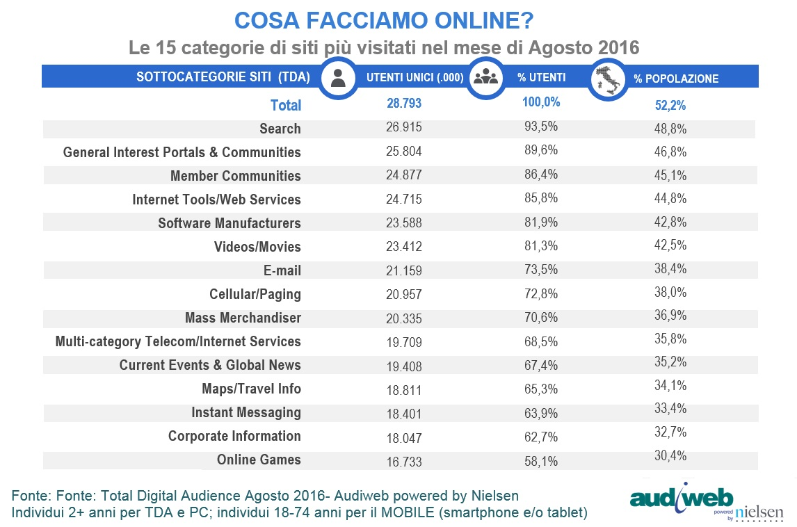 total digital audience categorie agosto 2016