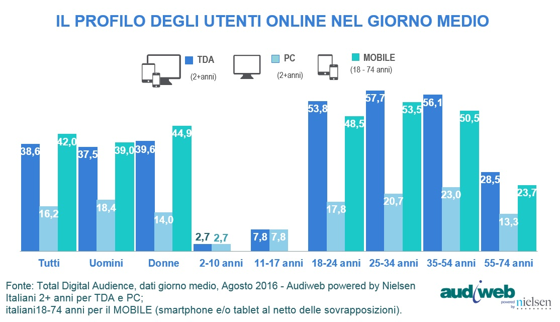 total digital audience agosto 2016
