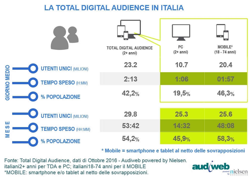 Audiweb total digital audience ottobre 2016