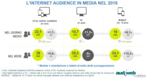 audiweb total digital audience 2016
