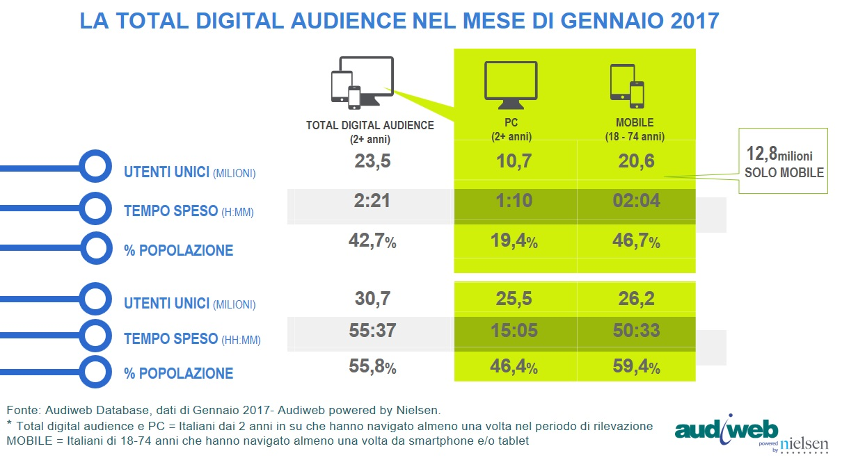 audiweb Total Digital Audience Gennaio 2017