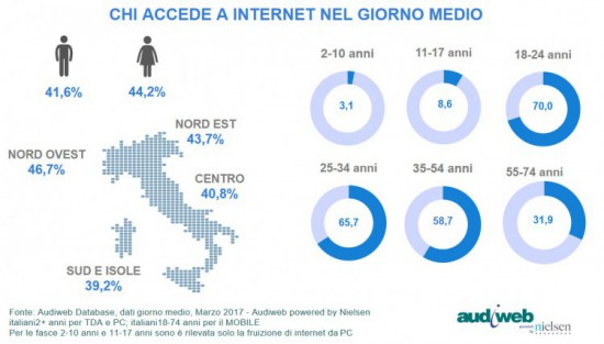 Total Digital Audience profili marzo 2017