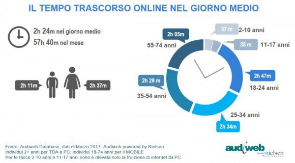 Total Digital Audience tempo marzo 2017