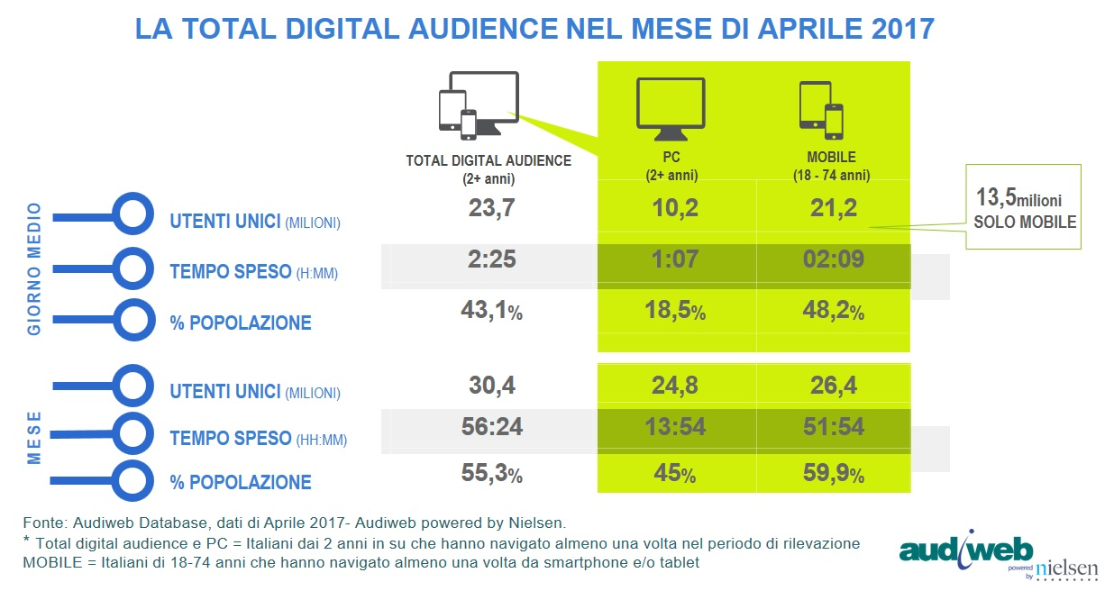 Total Digital Audience Audiweb aprile 2017