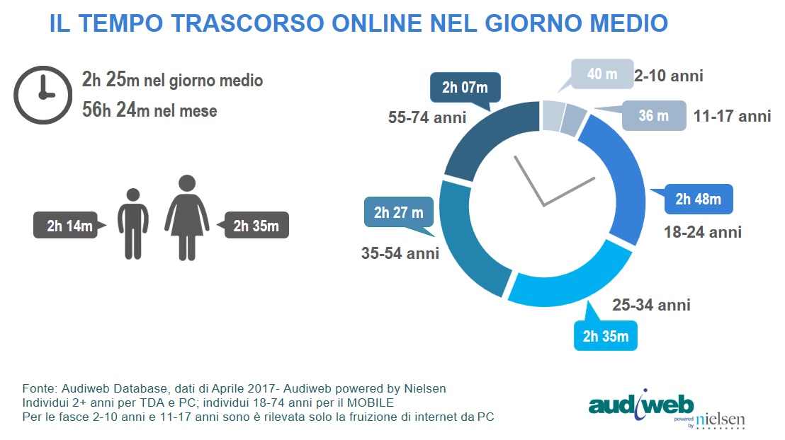 Total_Digital_Audience_tempo_speso_aprile2017
