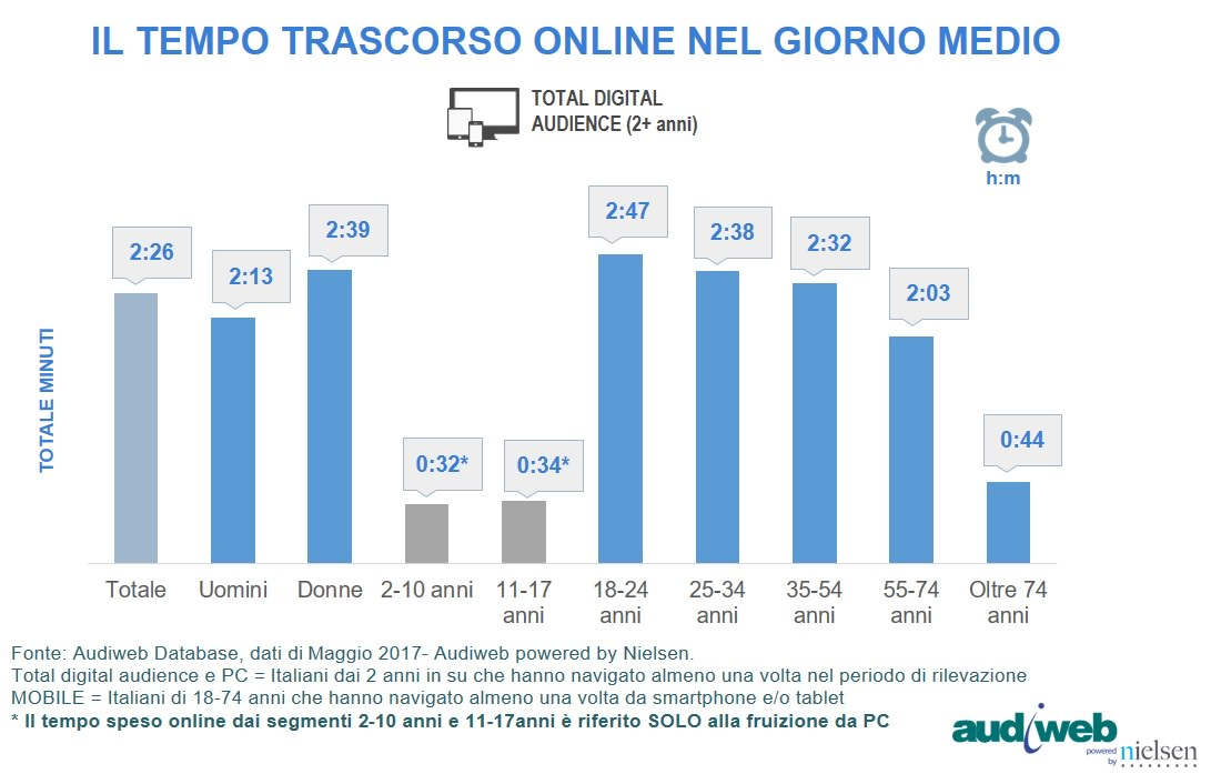 total digital audience tempo speso maggio 2017