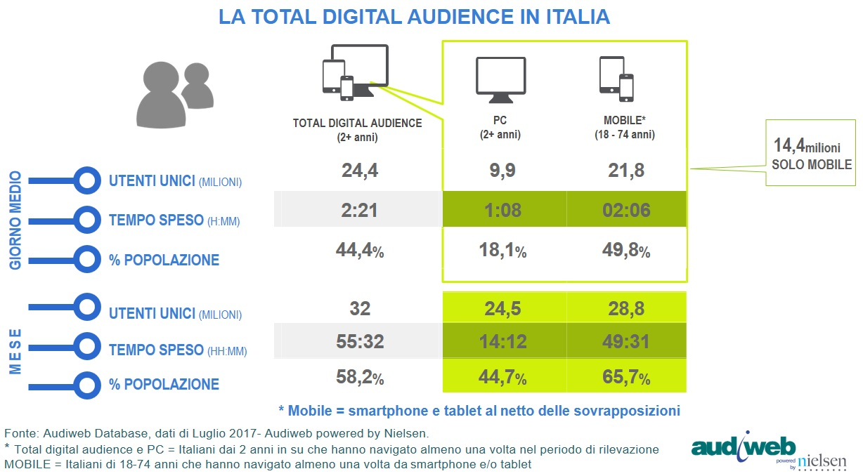 Audiweb Total Digital Audience Luglio 2017
