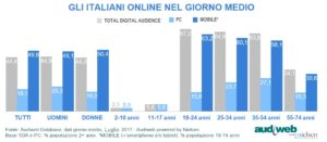 Total Digital Audience profili Luglio 2017