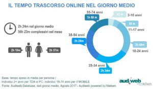 Total Digital Audience tempo online agosto 2017