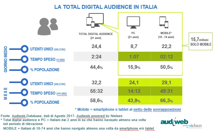 audiweb Total Digital Audience agosto 2017