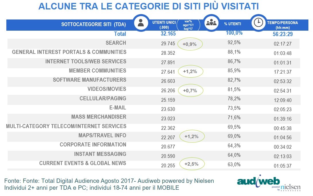 Total Digital Audience categorie siti agosto 2017