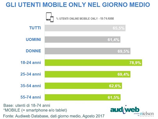 Total Digital Audience profilo utenti mobile only agosto 2017