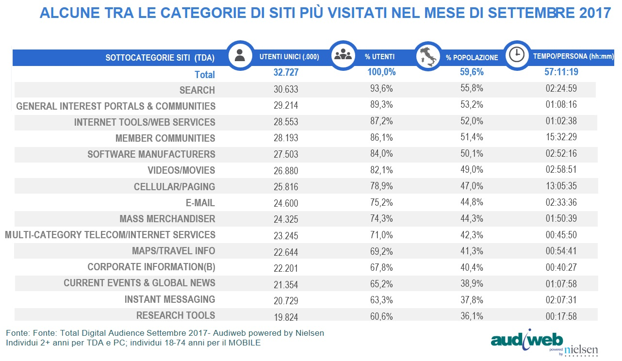 total digital audience settembre 2017