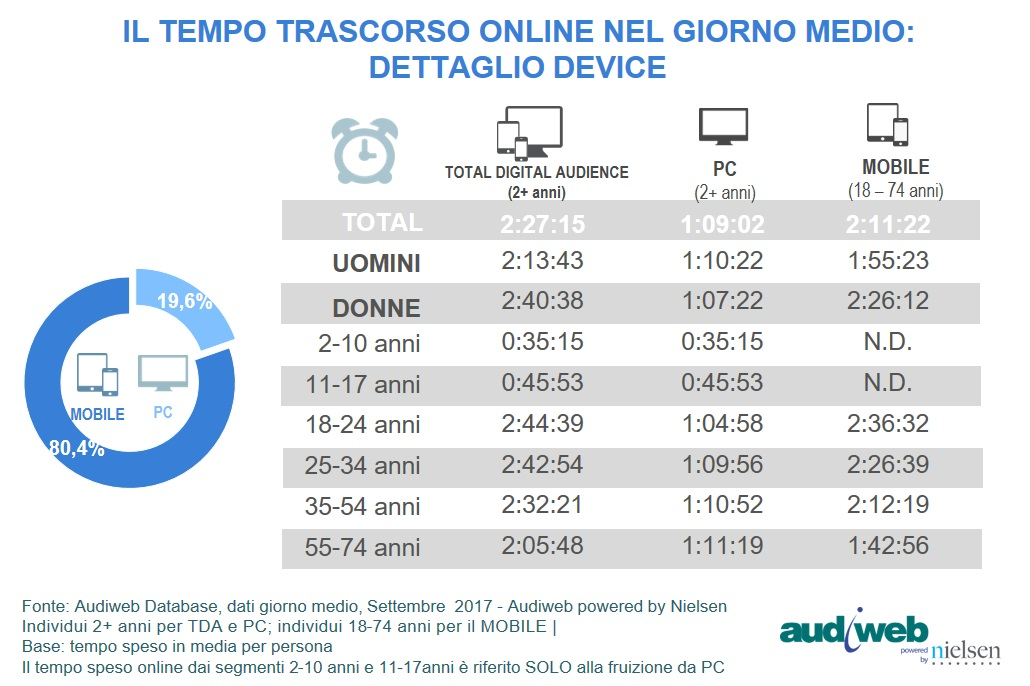 total digital audience audiweb tempo