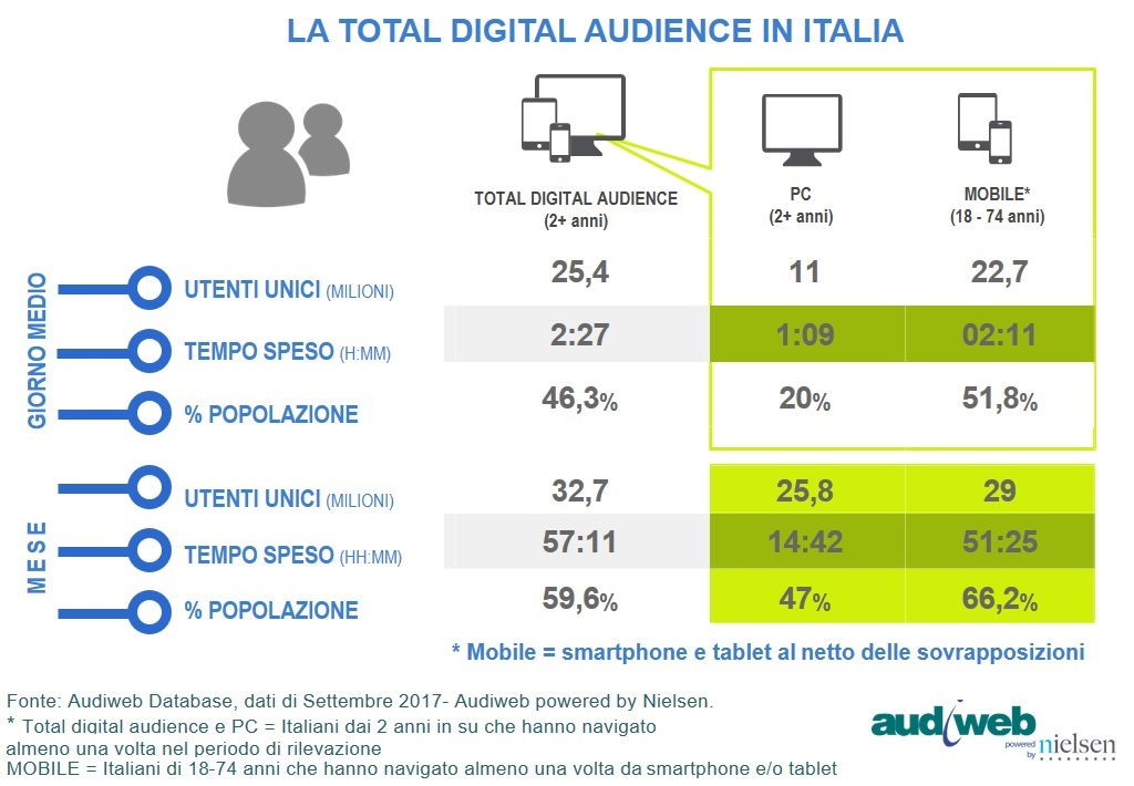 audiweb total digital audience