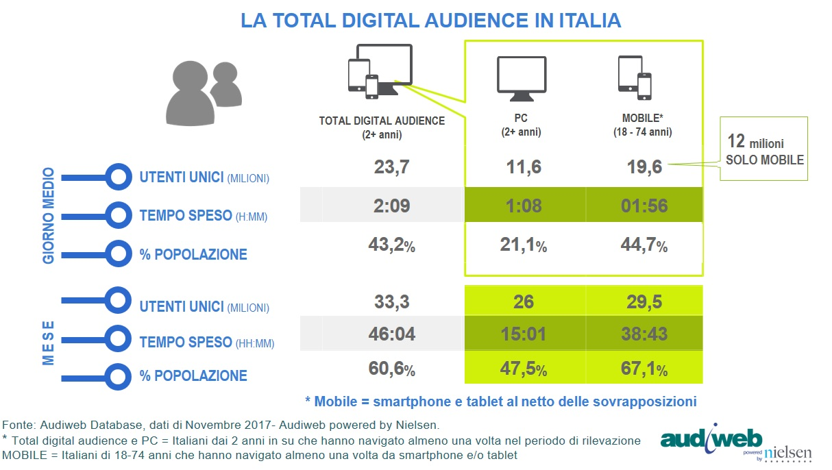 audiweb total digital audience novembre 2017