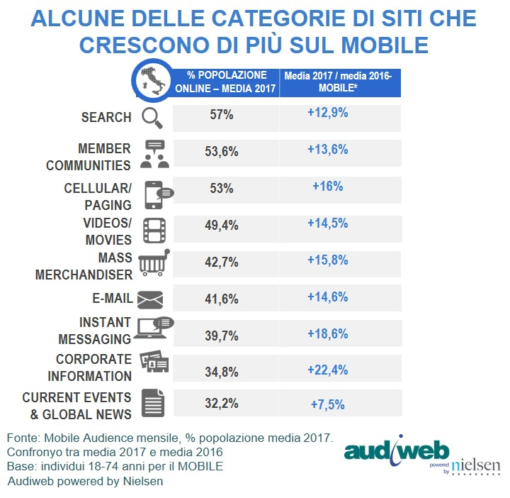 Audiweb Mobile Audience categorie trend media 2017