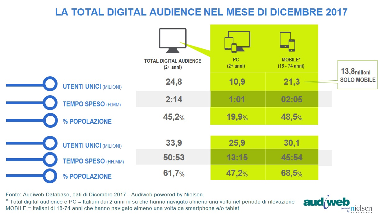 audiweb total digital audience dicembre 2017