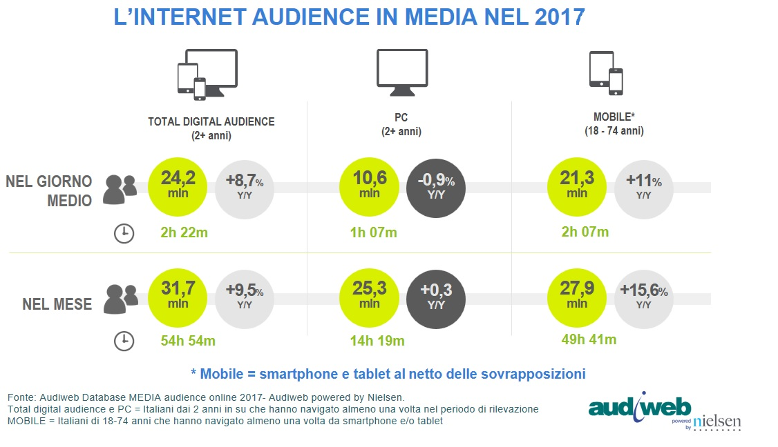 audiweb total digital audience 2017
