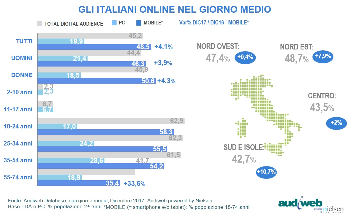 audiweb total digital audience dicembre geografici 2017