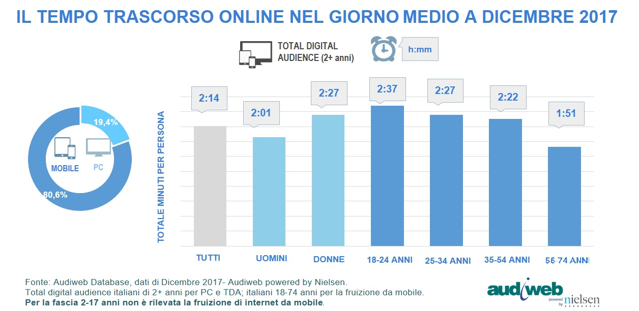 audiweb total digital audience dicembre tempo 2017