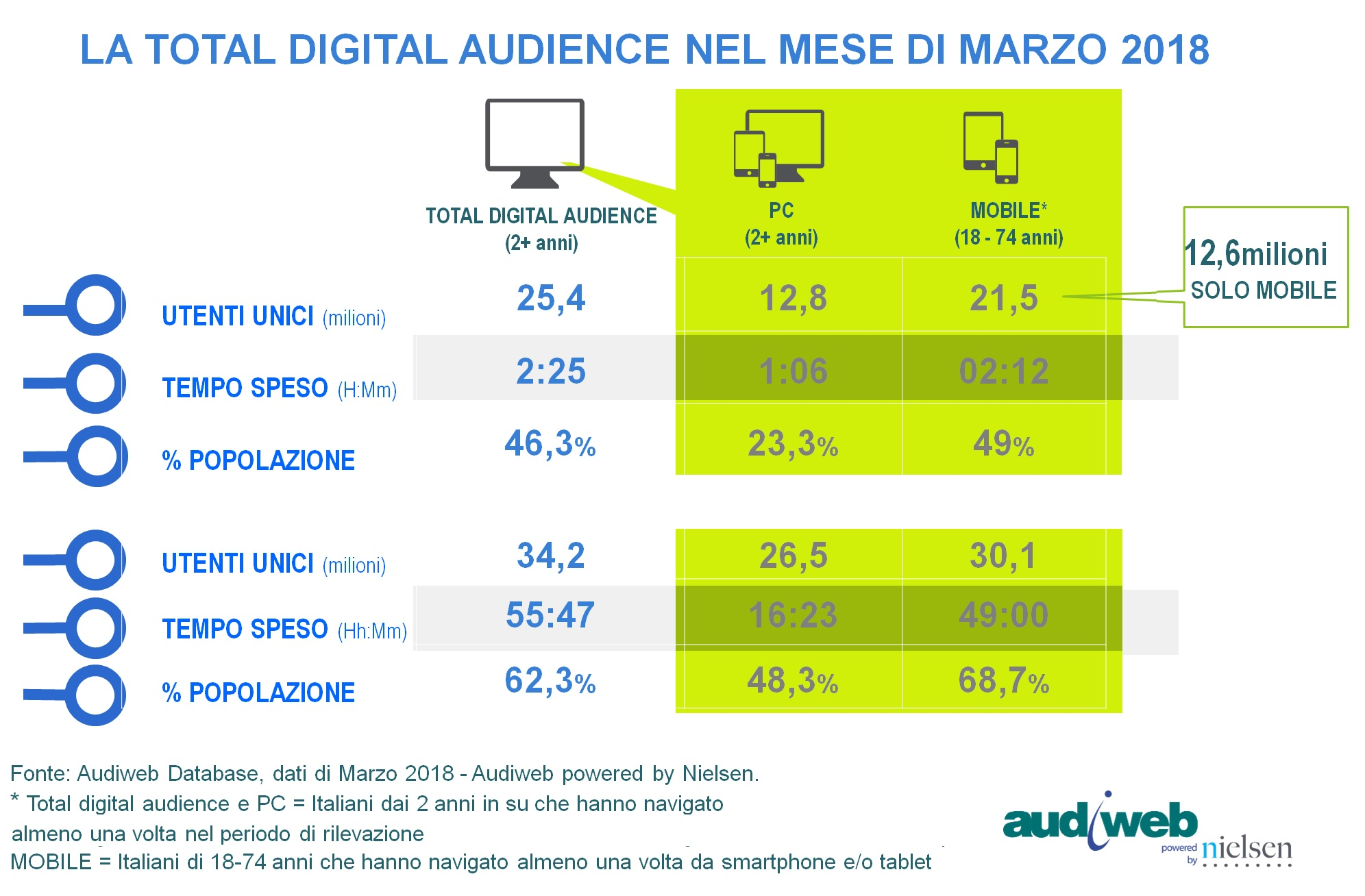 Audiweb Total Digital Audience marzo 2018.