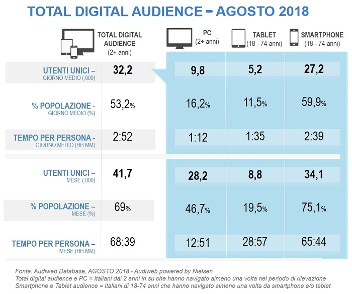 audiweb total digital audience agosto 2018