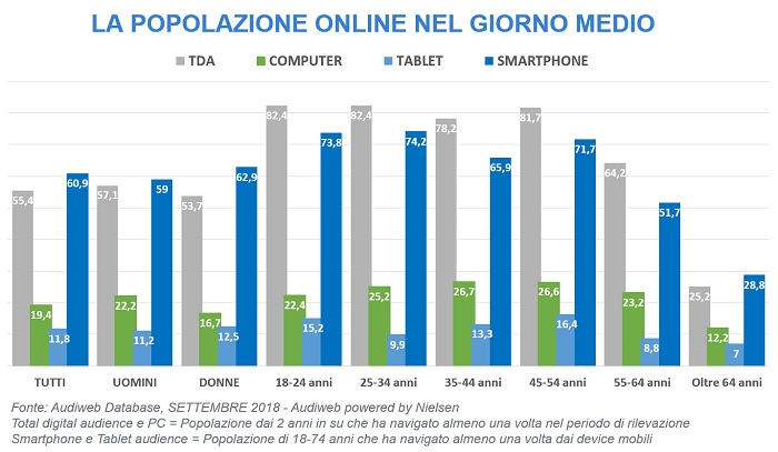 total digital audience profili settembre 2018
