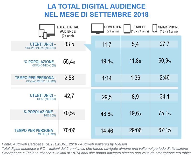 audiweb total digital audience settembre 2018
