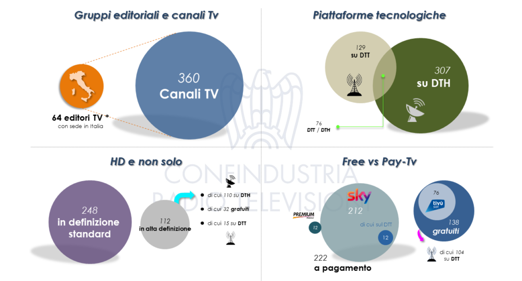 canali-tv-gruppi-editoriali-2018